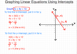 on graphing linear equations using intercepts