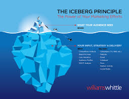 how to conduct a marketing communications audit williams whittle williams whittle the iceberg principle