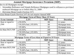 Private mortgage insurance, also called pmi, is a type of mortgage insurance you might be required to pay for if you have a conventional loan. 5 Types Of Private Mortgage Insurance Pmi