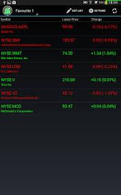 Stock Price Charts Free Free Stock Chart View Stocks Price Historical Chart