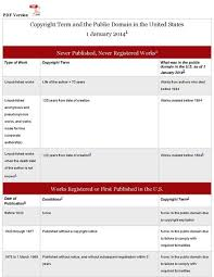 File Copyright Rules Chart 2014 Peter B Hirtle Cornell
