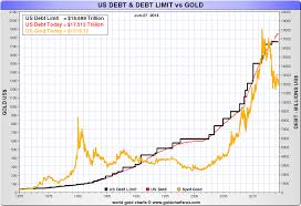 Gold Supply Chart Is Gold The Anti Dollar United States Role In The Gold