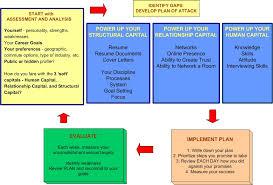 Job Search Process Flow Chart Records Management Process Flow Chart Best Hospital Workflow
