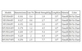 Monofilament Line Diameter Chart Us 21 59 8 Off Berkley Nanofil 150yd 137m Hi Vis Chart Fishing Line Uni Filament Casting Line High Strength Diameter Ratio Spinning Reel Pesca In