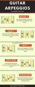 Guitar Arpeggios Chart Pdf 128 Best Guitar Arpeggios Shapes And Exercises Images In