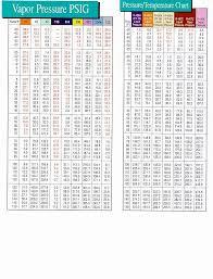 Nu22b Pressure Temperature Chart Pt Chart For 404a R404a Pressure Temperature Calculator