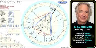 Pin By Astroconnects On Famous Pisces Birth Chart Gemini