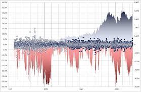 Excel Charts Guru Help Needed Area Chart With Log Axis