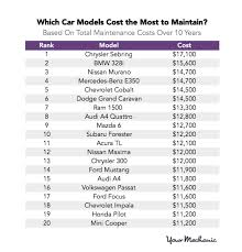 These Are The Most And Least Expensive Cars To Maintain