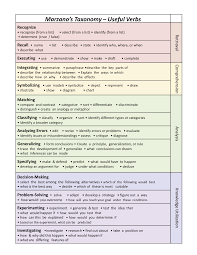 marzano taxonomy and useful verbs taxonomie marzano marzano taxonomy and useful verbs