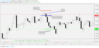 Education Post 13 100 How To Trade Doji Candlestick