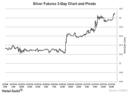 3 Day Gold Chart Silver Outpaces Gold Effect On The Gold To Silver Ratio