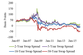 Examining Swap Spreads And The Implications For Funding The