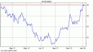 Chevron Stock Quote Impressive Quotes Chevron Oil Stock Quote