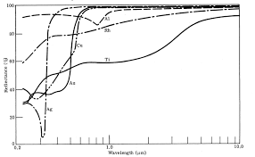 reflectivity of metals chart