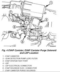 solved 08 wrangler p0455 evap purge system large leak fixya the evaporative evap canister is located in the engine compartment on the left inner fender