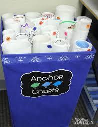 Teacher Chart Storage Classroom Tour Classroom Ideals Classroom Classroom