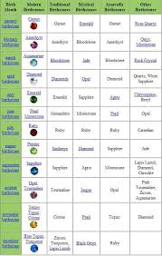 Zodiac Month Chart Birthstones I Was Hoping To Find A Different Color For July