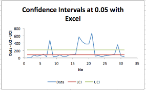 Confidence Intervals With Excel Excel With Excel Master