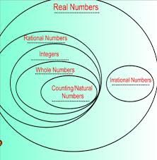 Real Numbers Venn Diagram Unit 1 Real Numbers Math With Mrs Molina