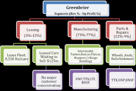 Bnsf Organizational Chart What Is Greenbrier Worth The Greenbrier Companies Inc