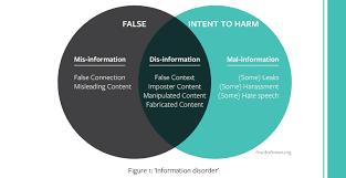 Venn Diagram Of Real And Fake Science Unesco Teaches Fact Checking In New Handbook