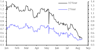 Long Gilt Chart What To Make Of The Inverted Gilt Yield Curve Capital