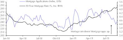 Mortgage Applications Aug Capital Economics