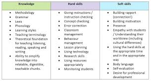 Bistrun List Of Skills To Put On A Resume Examples Ceciliaekici