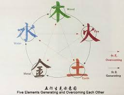Chinese Medicine Five Elements Chart Five Element Theory Of China 21chineseculture