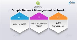 What Is Snmp Qlikview Snmp Tutorial Simple Network Management Protocol