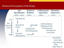 Contemporary Approaches To Job Design Ppt Job Design Powerpoint Presentation Free Download Id