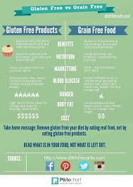 Gluten In Grains Chart Gluten Free Vs Grain Free Free List Of Grains To Avoid