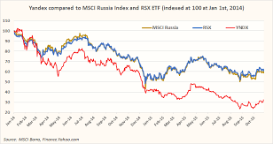Msci Russia Index Chart Yandex More Than A Leveraged Russia Proxy Yandex N V