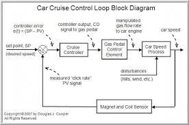 cruise control system block diagram the wiring diagram the components of a control loop control guru block diagram