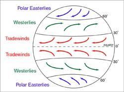 Wind Patterns Best ClassroomSea Learn