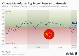 What Is A Pmi Chart Chart Chinas Manufacturing Sector Returns To Growth Statista