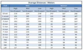 Golf Club Distance Chart In Meters Mens Golf Club Distance Chart