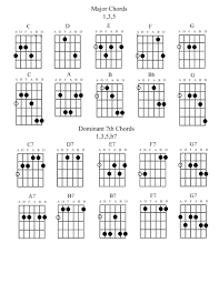 Major 7 Chords Guitar Chart Major 7th Chord Guitar Accomplice Music