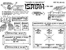 Isaiah Timeline Chart Prophets General Prophecy And Renewal