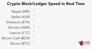 Cryptocurrency Transaction Speed Chart Which Cryptocurrency Is The Fastest Longhash