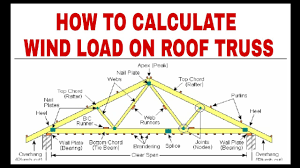 Design Of Fink Type Roof Truss Wind Load Calculations Roof Truss