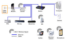 home network wiring diagram & network wiring diagram power wiring router diagram network at Typical Home Network Diagram