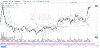 Zynga Stock Price Chart Play The Game Right Buy Zynga Stock Today Investorplace