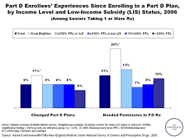 Medicare Low Income Subsidy Chart Part D Enrollees Experiences Since Enrolling In A Part D