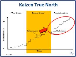Online Webcast Managing Kaizen Events