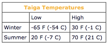 Taiga Temperature Chart Weather And Climate Of The Taiga