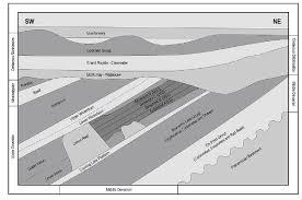 Stratigraphic Nomenclature Chart Northern Alberta Canada