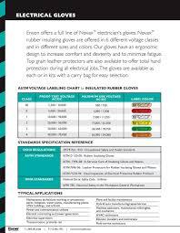 Astm Glove Chart Maximum Use Voltage Ac Dc 500 750 1 000 1 500 7 500