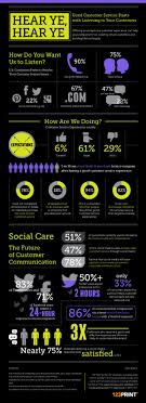 best images about customer service the social customer service socialcare socialmedia stats tips infographic